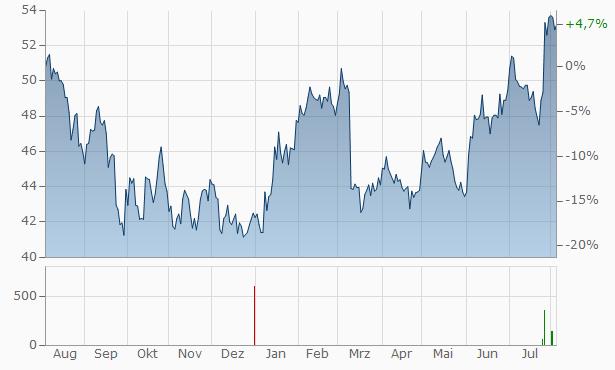 Wavestone SA Chart