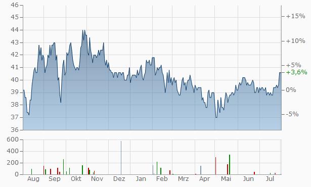 Netfonds Chart
