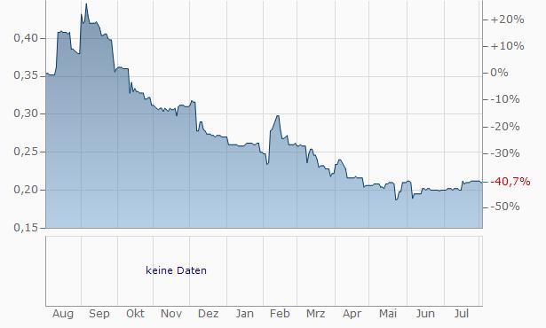 IXICO Chart