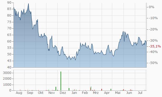 Elastic B.V. Bearer and Registered Shares Chart