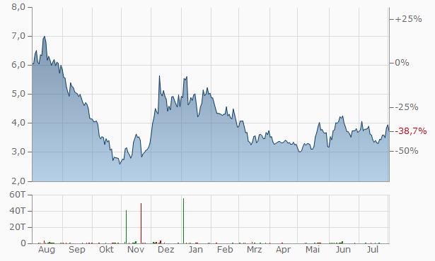 Niu Technologies (A) (spons. ADRs) Chart