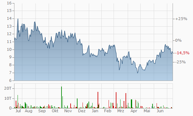 Ganfeng Lithium Chart