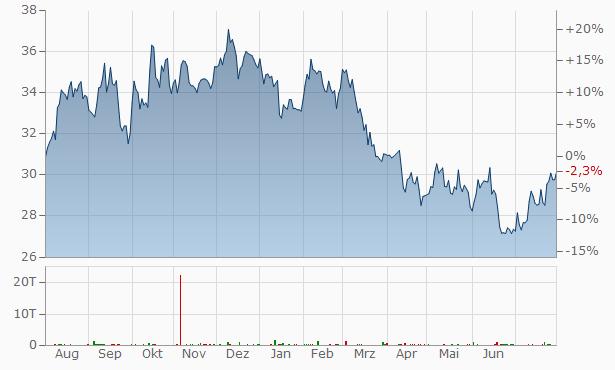 UPM-Kymmene Chart