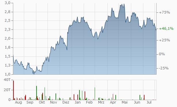 Iamgold Chart