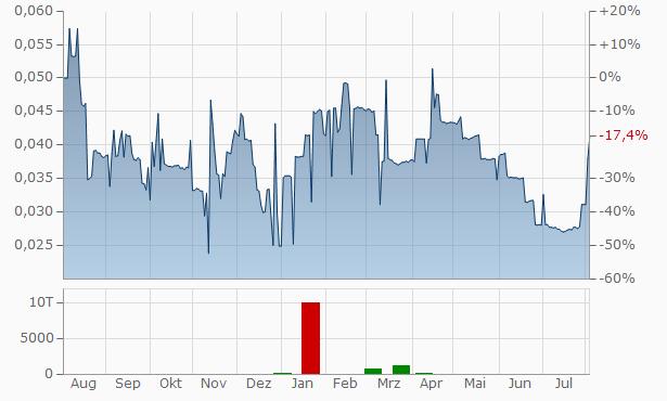 MediPharm Labs Chart