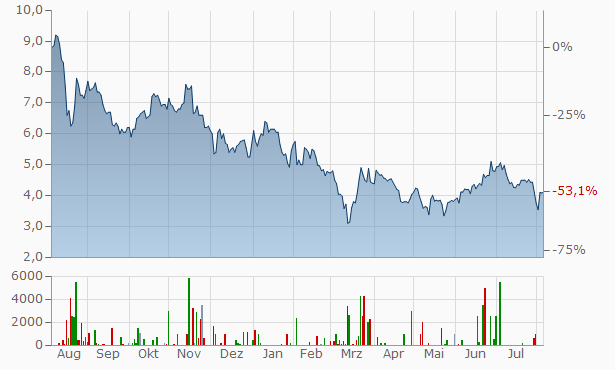 Tencent Music Entertainment Group (A) American Depositary Share Repr 2 A Chart