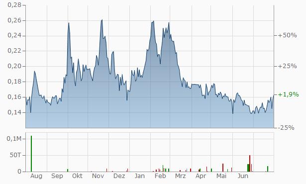 Argentina Lithium Energy Chart