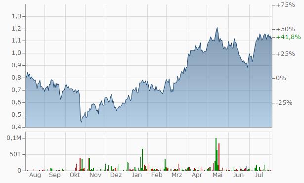 Calibre Mining Chart