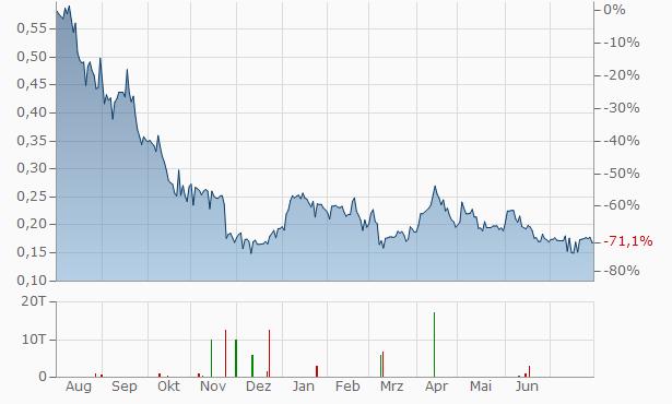 Bonterra Resources Chart