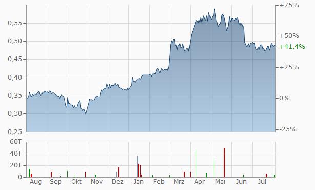 CRRC Chart