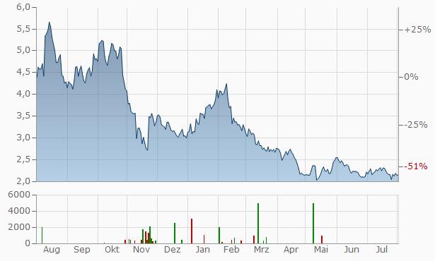Norwick Capital Chart
