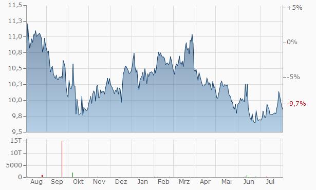 Aktienkurs Softbank