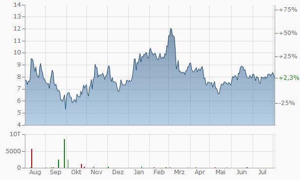 Century Aluminum Chart