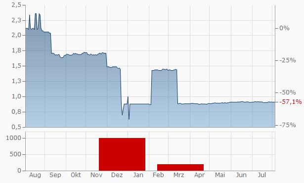 URU Metals Chart