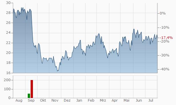 Lime Technologies Registered Chart