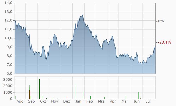 WuXi AppTec Chart