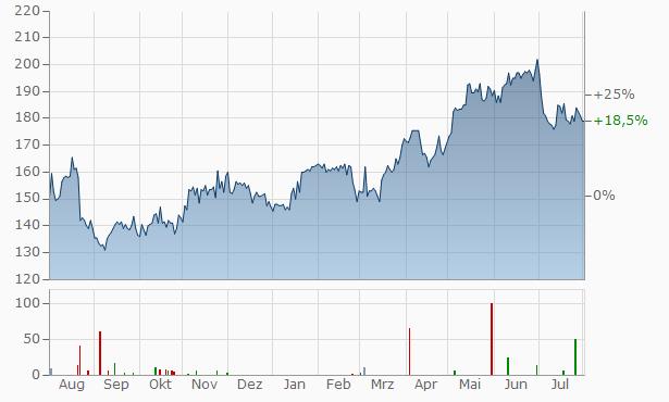 Carlsberg Chart