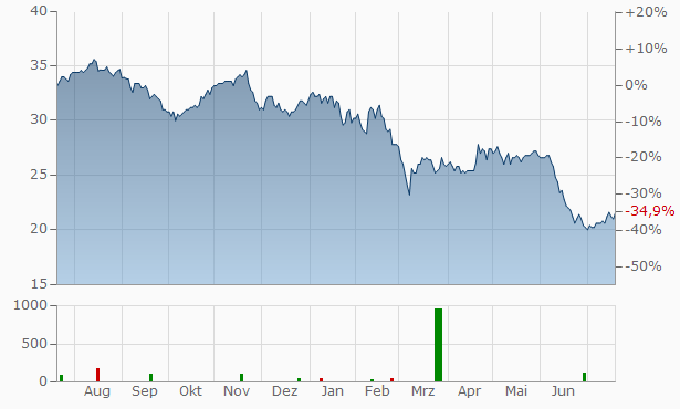 Akzo Nobel NV (spons. ADRs) Chart