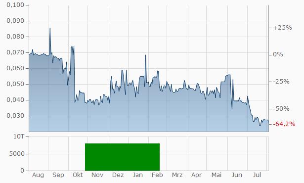 Hanstone Capital Chart