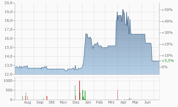 onoff Aktiengesellschaft Chart