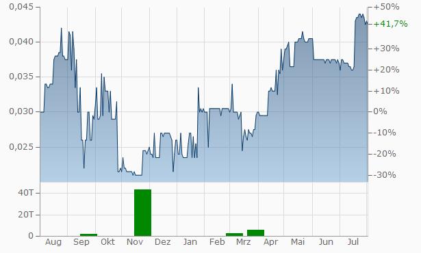 Minco Capital Chart