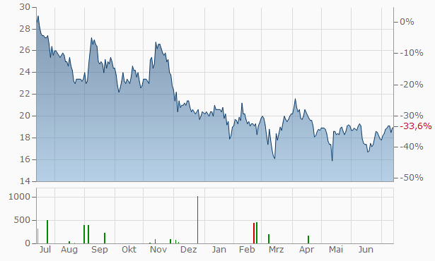Softbank Aktienkurs