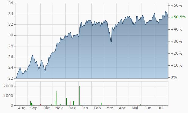 Muenchener Rueckversicherungs-Gesellschaft Aktiengesellschaft in Muenchen Un Chart