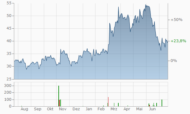 Maersk Drilling A-S Registered Chart