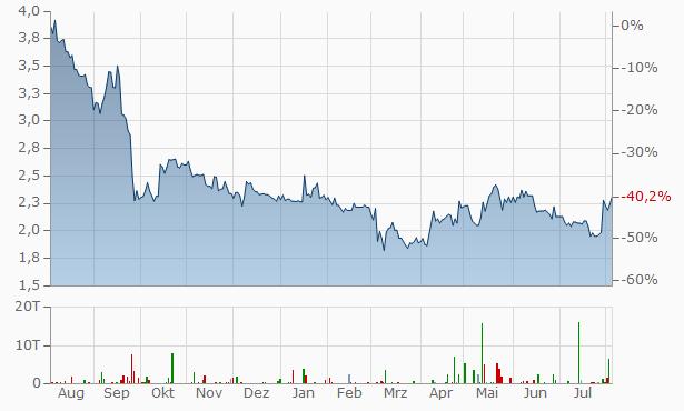 NanoRepro Chart