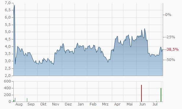 Cormedix Chart