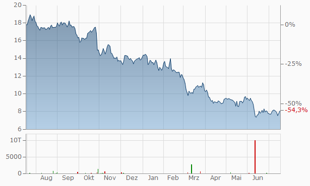 Nexi Capital Chart