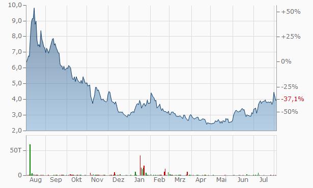Jumia Technologies Chart