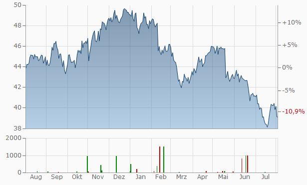 Sampo A Chart