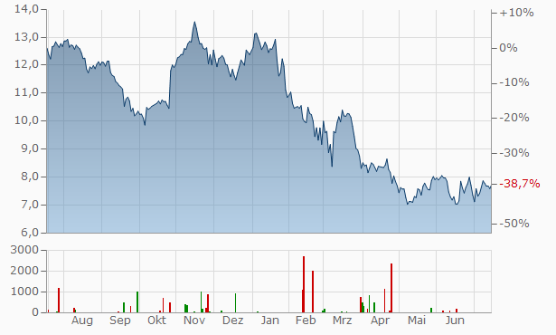 Wärtsilä Chart