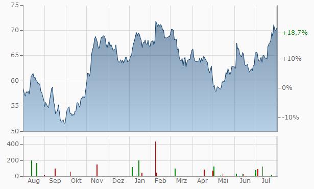 DowDuPont Chart