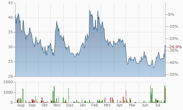 Fiverr International Chart