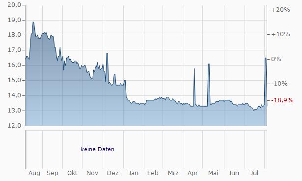 Huatai Securities Chart