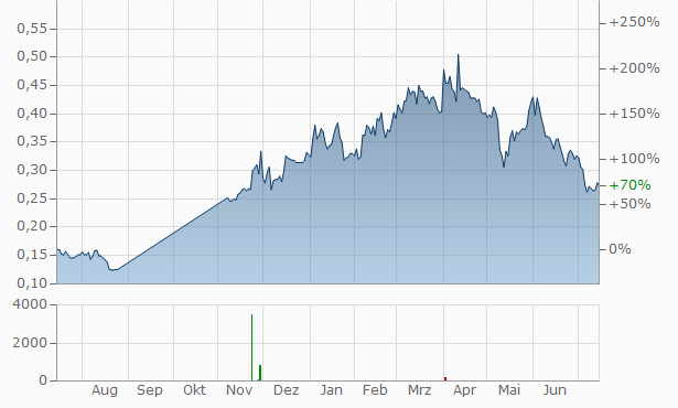 AIC Mines Chart