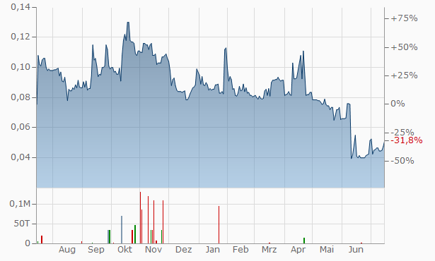 GGX Gold Chart