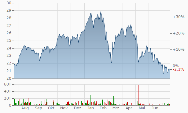 AXA Chart