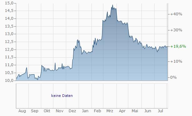 Addiko Bank Chart