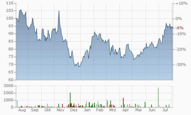 Blackstone Chart