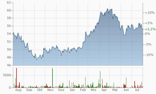Aktienkurs Danone