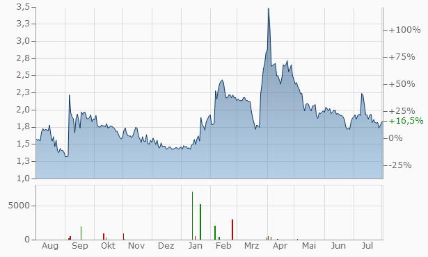 Callinex Mines Chart