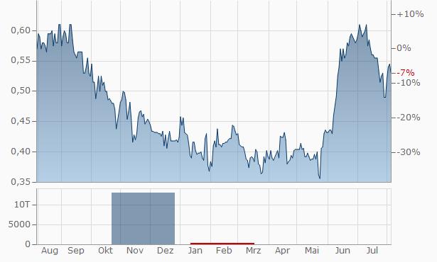 SRG Graphite Chart