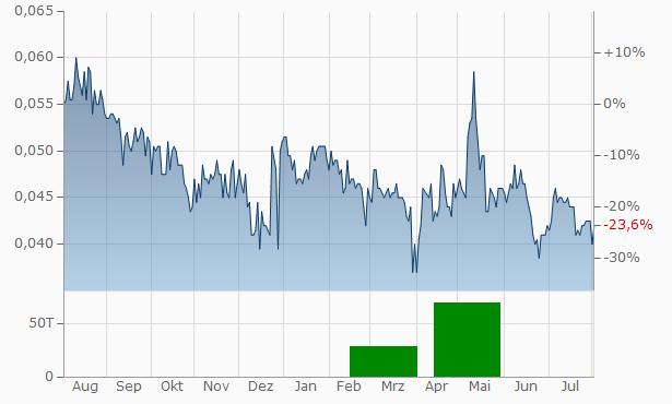 Immuron Chart