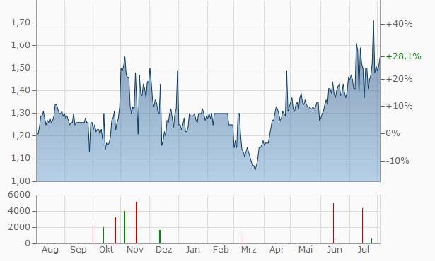 Companhia Paranaense de Energia - COPE B Chart