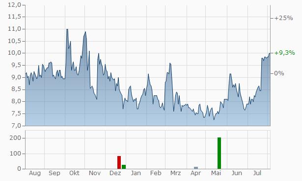 Och-Ziff Capital Management Group A Chart