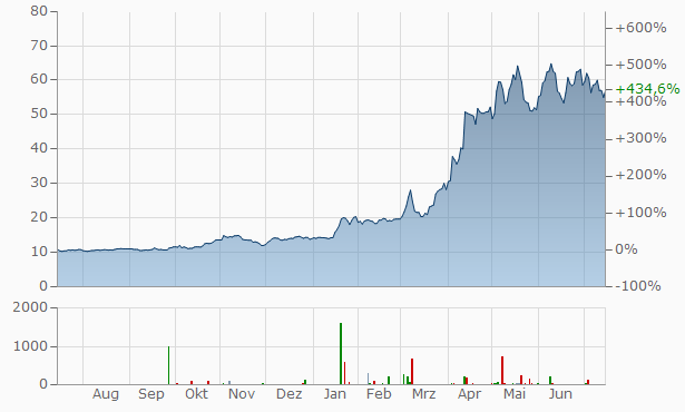 Esso Chart