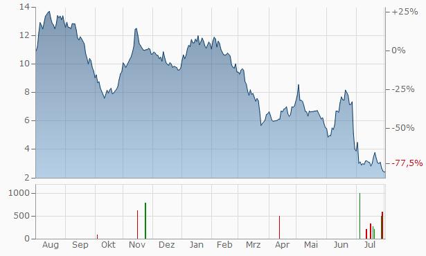 Casino Guichard-Perrachon et Cie. Chart